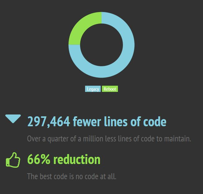 Сравнение объема кода
